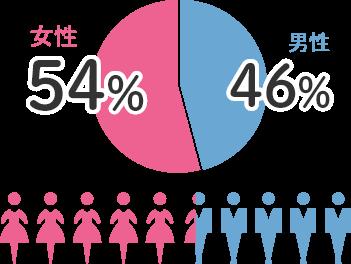 男女比:女性54% 男性46%