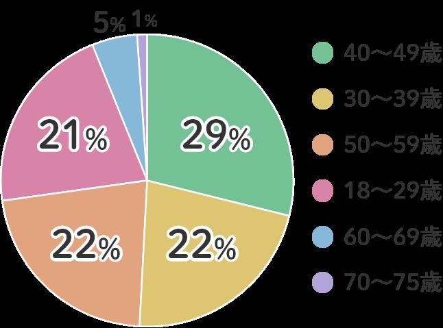 正社員の年齢分布
